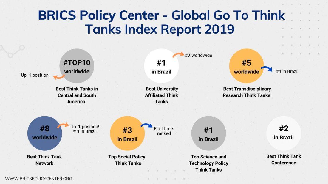 BRICS Policy Center entre os 10 melhores da América Latina